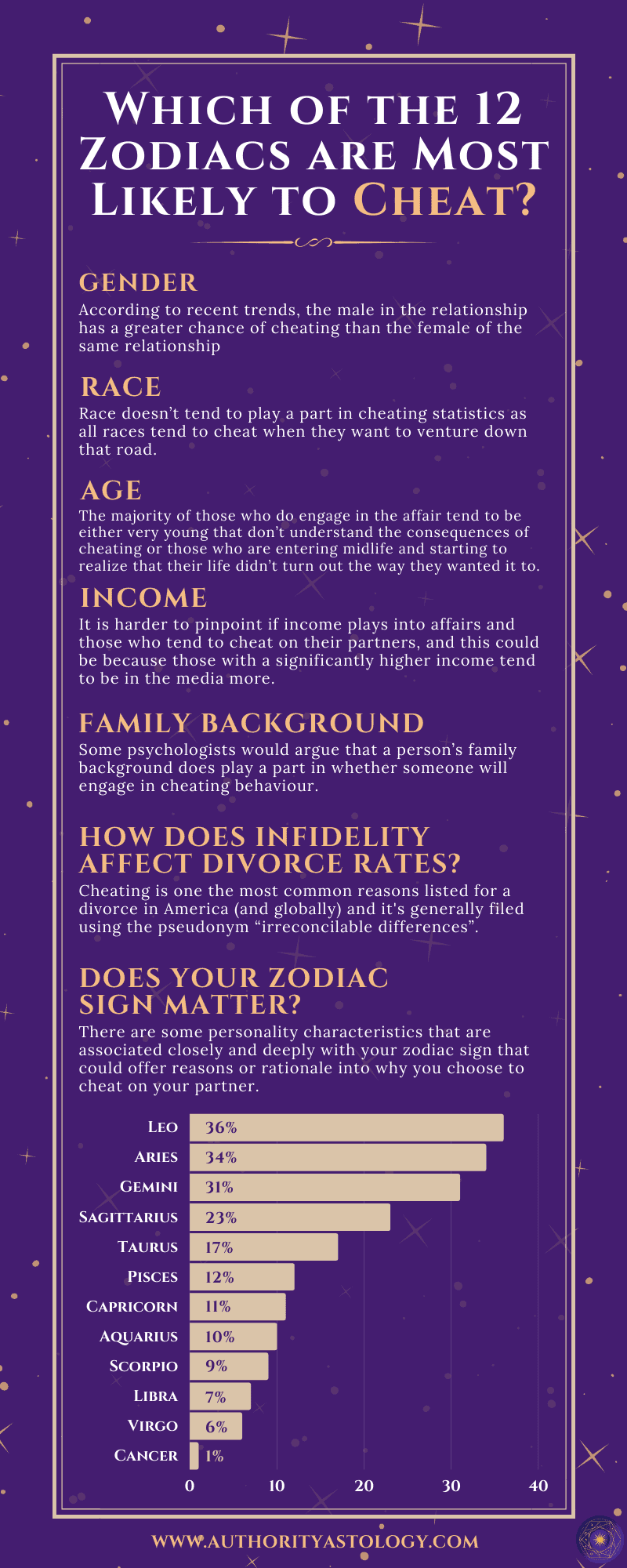 Which of the 12 Zodiacs are Most Likely to Cheat - infographic