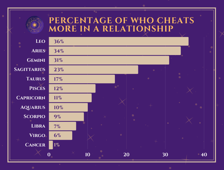 12 Zodiacs are Most Likely to Cheat chart